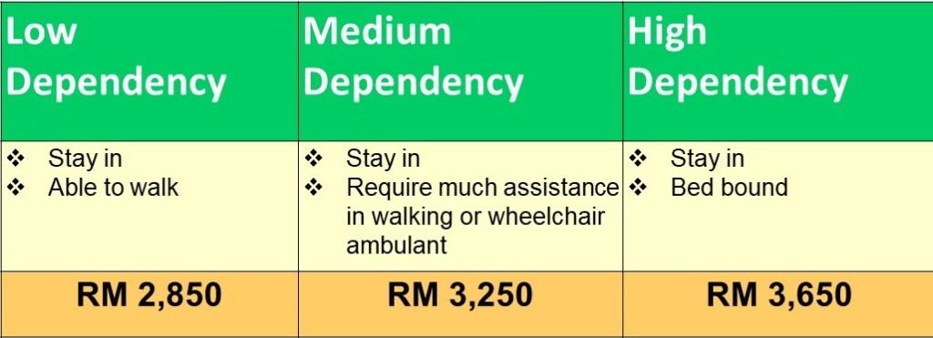 Nursing care services Kota Kemuning Shah Alam